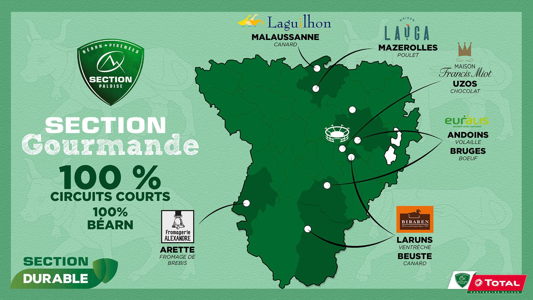 section gourmande circuits courts